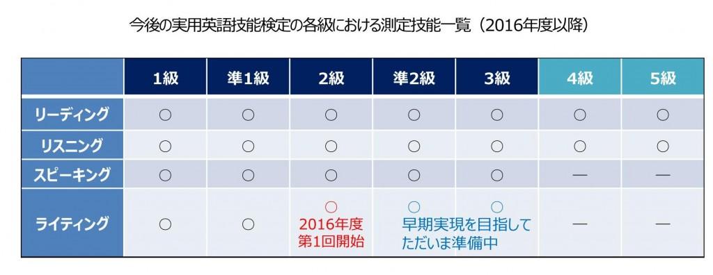 英検2級ライティング2016