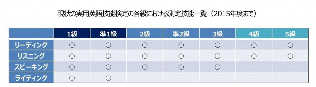 英検2級ライティング2015
